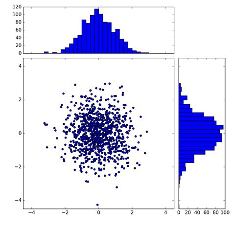 pylab_examples example code: scatter_hist