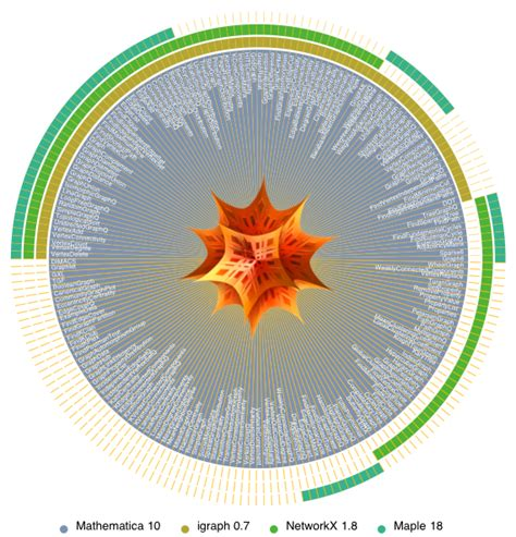 Graph & Network Support in Software: New in Mathematica 10