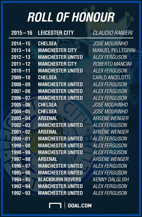 List Of English Premier League Champions From 1993 Till