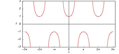 Secant: Introduction to the Secant Function